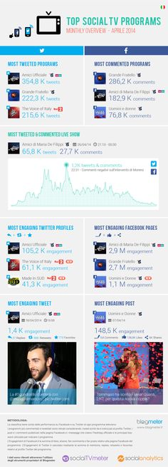 Top Social TV Programs aprile