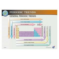 Holy Flaming Peanuts!: Periodic Table Properties and Trends