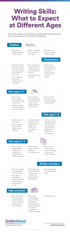 WritingSkills- What to Expect at Different Ages