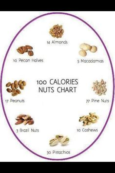 100 calories of nuts. Not included, but 8 walnut halves is about 100 calories. Healthy Habits, Healthy Tips, Healthy Choices, Healthy Snacks, Healthy Recipes, Quick Snacks, 100 Calories, Nuts Calories, Entree Vegan