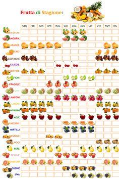 Sei sicuro di voler acquistare i pomodori per la cena di natale? Vertical Farming, Menu Planning, Food And Drink, Healthy Eating, Herbs, Healthy Recipes, Vegetables, Cooking, Homemade Tables