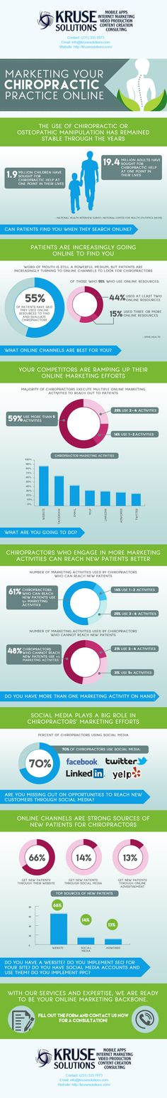 Kruse Solutions, LLC Marketing for Chiropractics Infographic
