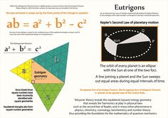 Tetryonics 81.12 - Equilateral geometry and Planetary motions
