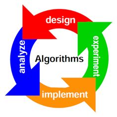 Algorithm and Algorithmic Notations in Data Structure