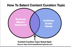 How to select a content curation topic. By Heidi Cohen from http://heidicohen.com/content-curation-superpowers/