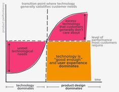 material chart industrial design - Buscar con Google