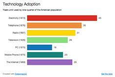 No, la adopción de la tecnología no se está acelerando