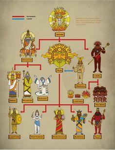 Fire/Sky deities (Glorantha Sourcebook)