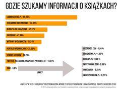 W sieci o książkach - wyniki ankiety - Lubimyczytać.pl