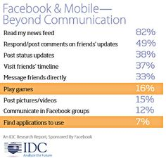 Facebook is driving engagement via games and application discovery: 16% of mobile Facebook users access the site to play games, and 7% do so to discover mobile apps.    Read more: http://www.marketingprofs.com/charts/2013/10459/7-in10-smartphone-owners-access-facebook-via-device#ixzz2PSXeK2qE