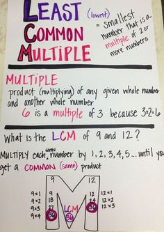Greatest common factors anchor chart | MATH Least/Lowest Common Multiple