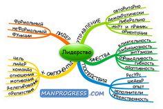 Лидерство © / Методы / Личное развитие и самореализация