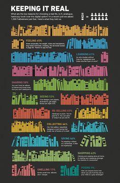 [Infografik] Zehn Gründe, die für Bücher aus Papier sprechen