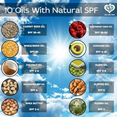 DIY: Natural Spf 40 Sunblock with Coconut Oil, Carrot Seed Oil and Essential Oil and chart showing vegetable oils and their SPF