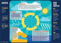 Reënsiklus watersiklus water hoezit infografika