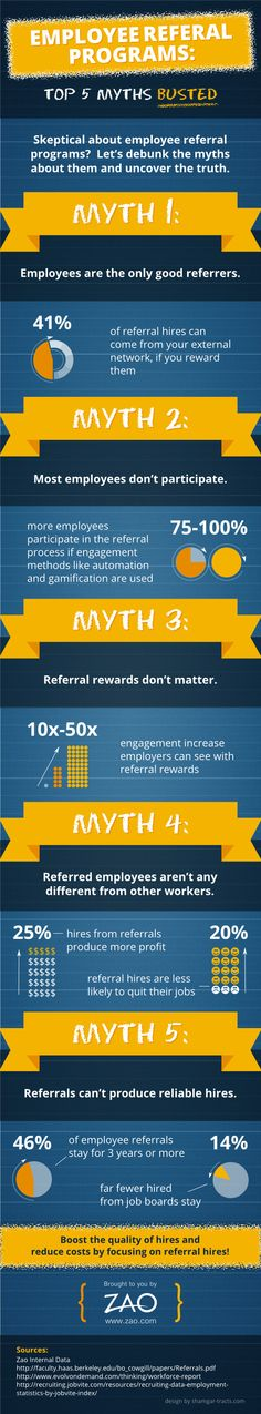 Challenging The Top 5 Myths in Employee Referral Programs (INFOGRAPHIC)