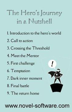 76 Hero Journey Ideas Hero S Journey Writing Tips Novel Writing