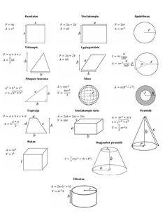 formula areas for 2 dimensional shapes geometry kwiznet math Geometric Formula Sheet geometrijos