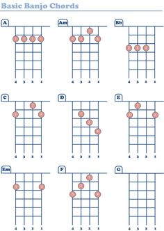 Lovely Basic Banjo Chords