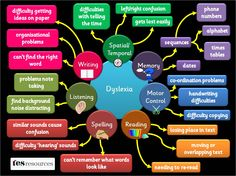 A poster, showing some of the difficulties pupils with dyspraxia may face. The list of difficulties is not exhaustive but is a flavour of some of the issues. Based on our popular mind map presentation. Sketch Note, Special Educational Needs, Dysgraphia, Learning Support, Apraxia, Trouble, Sensory Processing Disorder, Listening Skills, School Psychology
