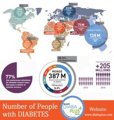 #DoYouKnow Number of #People with #DIABETES #UnaniMedicines #AntiDiabeticMedicine #AyurvedicTreatment #HerbalTreatment #diabaplus #diabapluscom #DiabetesAyurvedicTreatment #DiabetesMellitus #DiabetesRegulator #DiabetesType2Remedies #DietForDiabetes #HealthTip #HerbalProduct #HerbalTreatmentOfDiabetes #HowToRegulateBloogGlucouseLevel #SolutionOfDiabetes #Type2Diabetes #UnaniTreatmentOfDiabetes #diabetes #bloodsugar #who #CCRAIndia