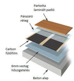 infra padlófűtés rétegrend