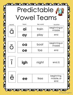 Vowel Teams: What We Never Learned, Explained — Reading Rev Phonics Rules, Spelling Rules, Phonics Lessons, Phonics Words, Jolly Phonics, Phonics Activities, First Grade Phonics, First Grade Reading, Word Study