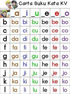 Carta suku kata kv