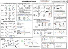 Chirality & Stereochemistry Cheat Sheet Study Guide