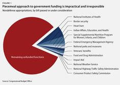 This Graph Explains Why Obama Rejected the Piecemeal Approach to Funding Government - This Graph Explains Why Obama Rejected the Piecemeal Approach to Funding Government The piecemeal approach is a plan to both fund government as soon as possible and leave government unfunded as long as possible -- AND gets some of the more sympathetic political heat off themselves and if Dems don't join on, may imperil them in the polls. CYNICAL!!