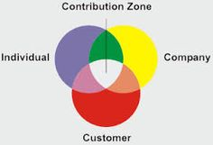 Image result for managing performance and coaching diagram