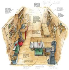 Garage shop layouts workshop layout ideas for garage garage woodshop Workshop Design, Workshop Storage, Home Workshop, Garage Workshop, Workshop Ideas, Workshop Bench, Woodworking Shop Layout, Woodworking Plans, Woodworking Projects