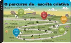 O passo a passo para ter uma escrita criativa | Revista Língua Portuguesa