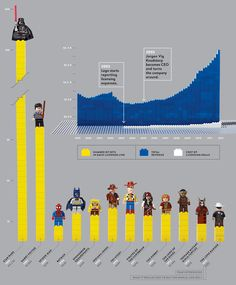 Lego, pre-millennium: stackable bricks, generic yellow-headed characters, revenue sputtering. Lego today: Crushing the toy industry under its interlocking feet, having overtaken Mattel and Hasbro as the most profitable toymaker in the world.