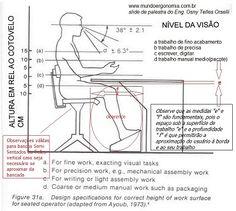 ergonomia bancadas de computador - Pesquisa Google