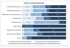 Hänlder-Studie: Diese Werbung bringt den besten Umsatz-Boost; http://etailment.de/thema/studien/Die-wichtigsten-Studien-2013-zum-E-Commerce-1949