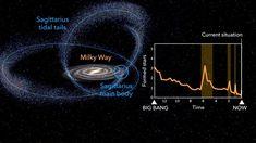 I ricercatori dell'Istituto di Astrofisica delle Canarie hanno presentato uno studio, pubblicato su Nature Astronomy che svela il ruolo cruciale avu...