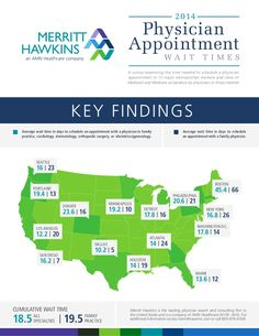 23 best surveys whitepapers images on pinterest day care health physician appointment wait times medicaid and medicare acceptance rates infographic by merritt hawkins via slideshare fandeluxe Choice Image