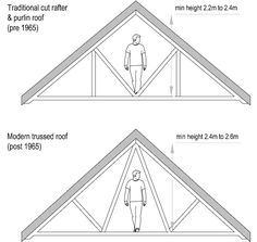 Loft Conversion Guide — in depth information on how to successfully tackle a loft conversion — Harvey Norman Architects - Cambridge - St Albans - Bishops Stortford - residential - cambridgeshire - architect Roof structure for loft conversion assessment Loft Conversion Guide, Loft Conversion Design, Loft Conversion Bedroom, Dormer Loft Conversion, Loft Conversions, Bungalow Loft Conversion, Attic Conversion Floor Plans, Loft Conversion Structure, Loft Conversion For Storage