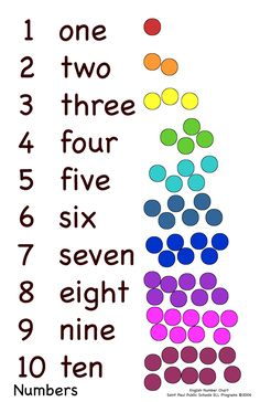 Numbers in English 1-10