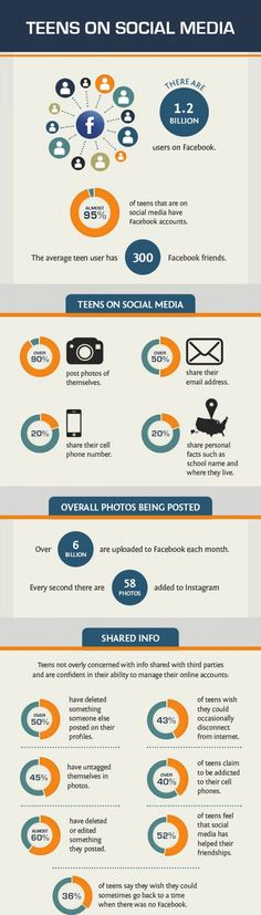 Teens on #Social #Media #Infographic