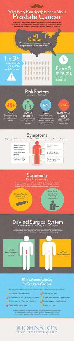 Prostate Cancer Awareness.