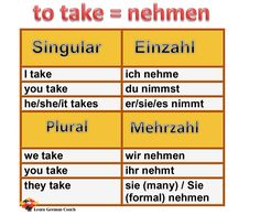 Conjugation and tenses of the irregular German verb 'nehmen', its various uses in the German language with examples and English translations Basic German, Learn German, Deutsch Language, Germany Language, Verb Conjugation, German Grammar, Irregular Verbs, German Language Learning, Don't Speak