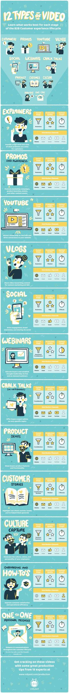 12 Types of Video That Can Supercharge Your Online Marketing Strategy - Red Website Design