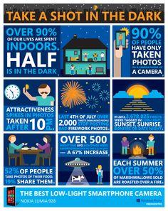 INFOGRAPHIC: Nokia Lumia 928