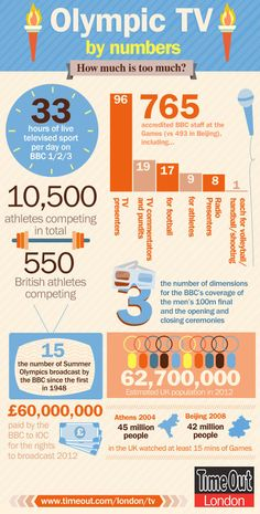Olympics infographic: Coverage by numbers