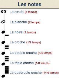 apprendre le solfège aux enfants Acoustic Guitar Chords, Music Chords, Ukulele Art, Drum Sheet Music, Piano Music, Piano Lessons For Kids, Guitar Lessons, Solfege Piano, Music Notes Art