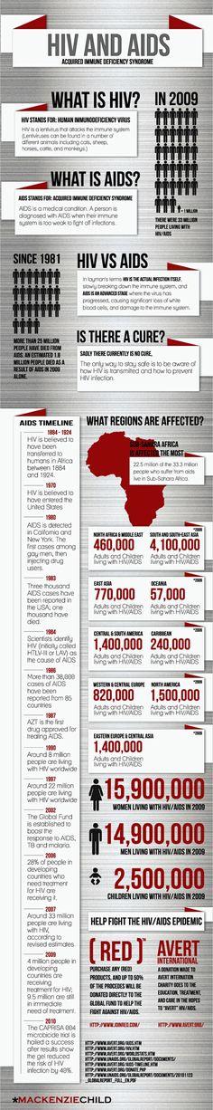 HIV & AIDS Timeline