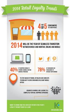 "June's ""Pin of the Month"" on ShoreBranding.com - Retail Loyalty & mobile's impact on it all!  #Infographic by Kobie Marketing"