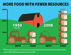 More food with fewer resources and other infographics from the American Farm Bureau.